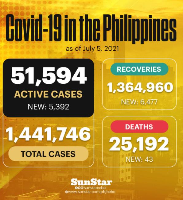 フィリピンの新型コロナウイルス感染者情報65のサムネイル